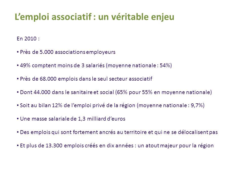 En 2010 : Près de 5.000 associations employeurs 49% comptent moins de 3 salariés (moyenne nationale : 54%) Près de 68.000 emplois dans le seul secteur associatif Dont 44.000 dans le sanitaire et social (65% pour 55% en moyenne nationale) Soit au bilan 12% de lemploi privé de la région (moyenne nationale : 9,7%) Une masse salariale de 1,3 milliard deuros Des emplois qui sont fortement ancrés au territoire et qui ne se délocalisent pas Et plus de 13.300 emplois créés en dix années : un atout majeur pour la région Lemploi associatif : un véritable enjeu