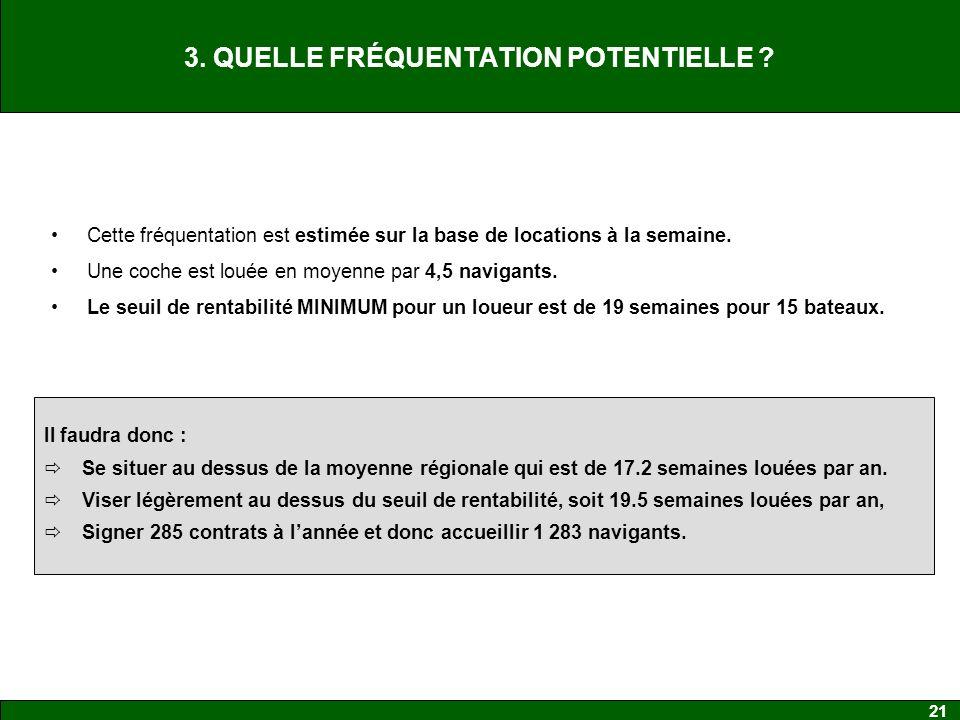 21 3.QUELLE FRÉQUENTATION POTENTIELLE .