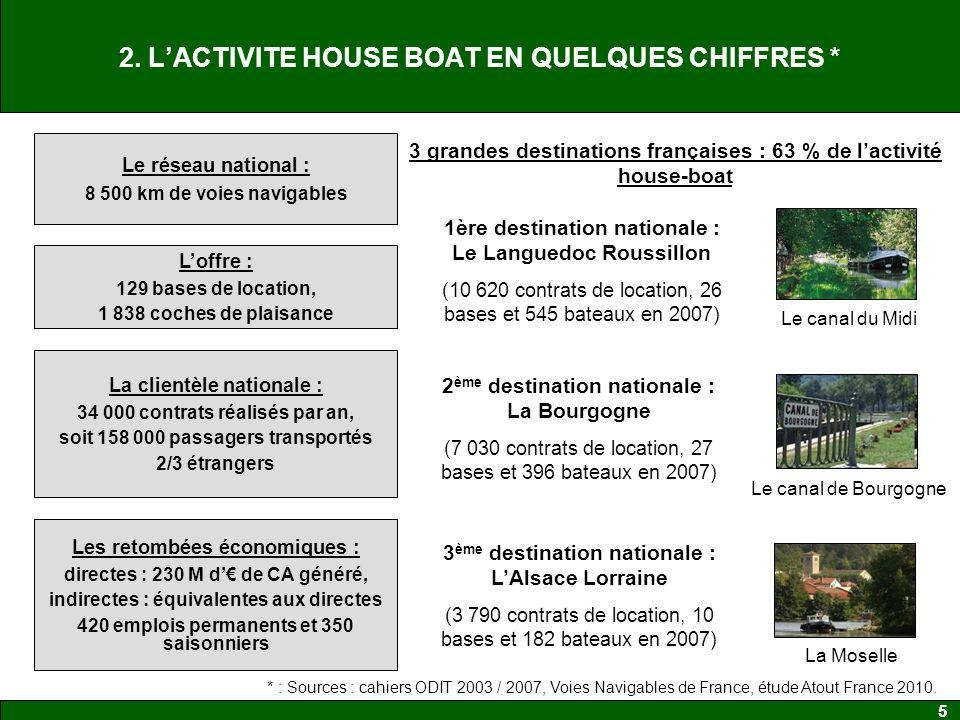 5 2. LACTIVITE HOUSE BOAT EN QUELQUES CHIFFRES * * : Sources : cahiers ODIT 2003 / 2007, Voies Navigables de France, étude Atout France 2010. Le résea