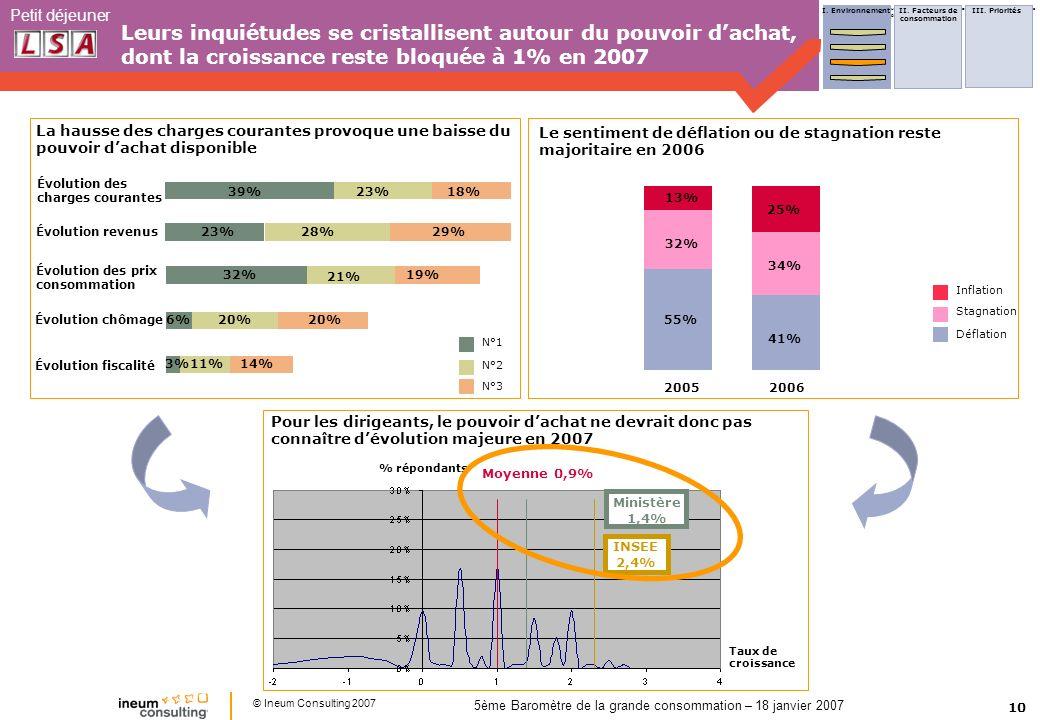 10 Petit déjeuner © Ineum Consulting 2007 5ème Baromètre de la grande consommation – 18 janvier 2007 Leurs inquiétudes se cristallisent autour du pouv