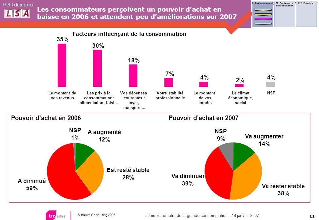 11 © Ineum Consulting 2007 Petit déjeuner 5ème Baromètre de la grande consommation – 18 janvier 2007 Les consommateurs perçoivent un pouvoir dachat en baisse en 2006 et attendent peu daméliorations sur 2007 I.