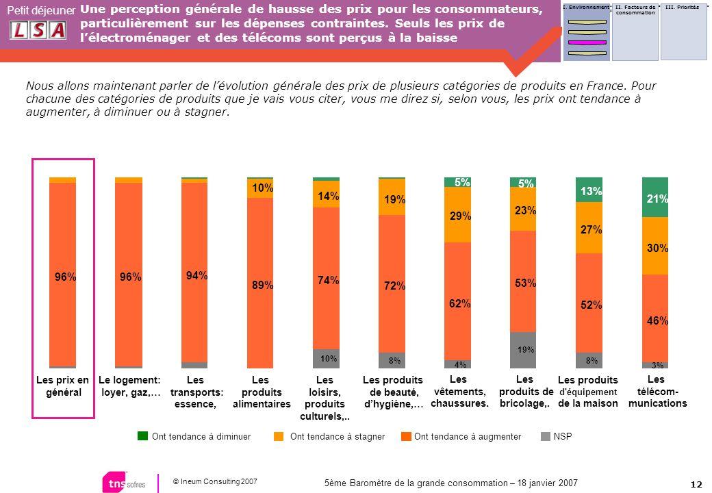 12 © Ineum Consulting 2007 Petit déjeuner 5ème Baromètre de la grande consommation – 18 janvier 2007 Une perception générale de hausse des prix pour l