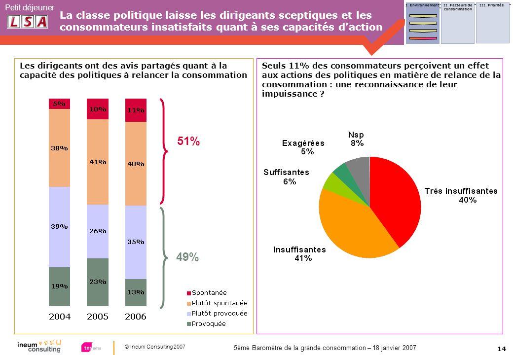 14 © Ineum Consulting 2007 Petit déjeuner 5ème Baromètre de la grande consommation – 18 janvier 2007 La classe politique laisse les dirigeants sceptiq