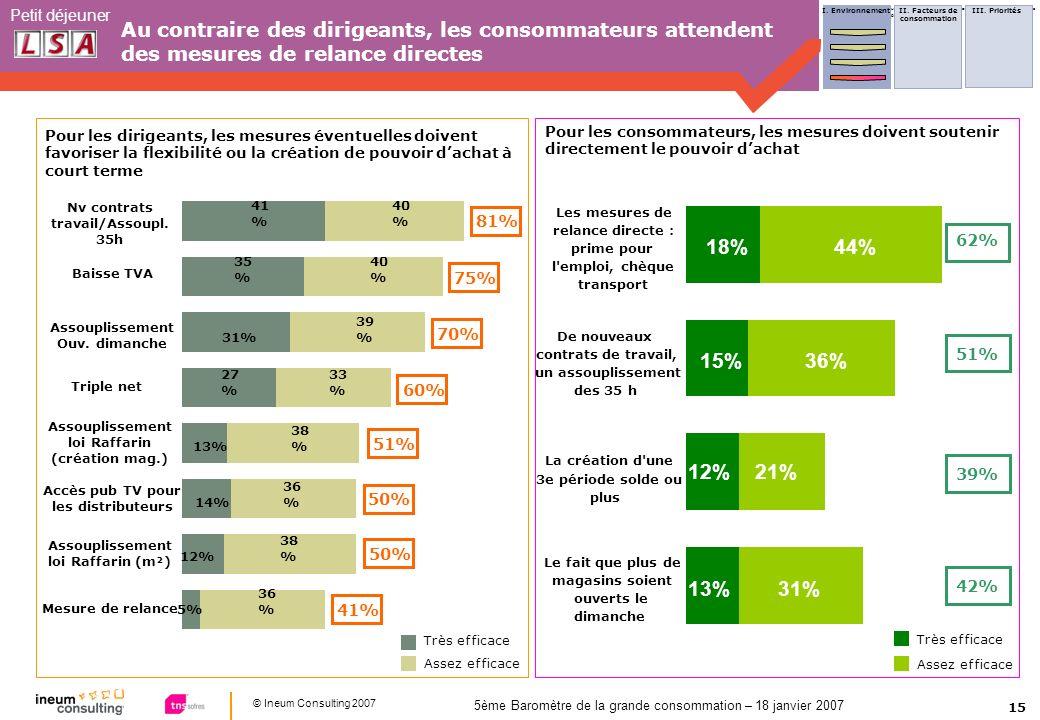 15 © Ineum Consulting 2007 Petit déjeuner 5ème Baromètre de la grande consommation – 18 janvier 2007 Au contraire des dirigeants, les consommateurs at