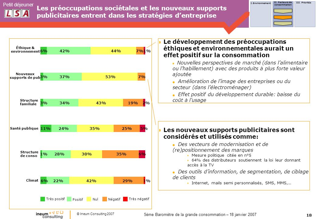 18 Petit déjeuner © Ineum Consulting 2007 5ème Baromètre de la grande consommation – 18 janvier 2007 Santé publique Climat Structure de conso Structure familiale Nouveaux supports de pub Éthique & environnement 6%42%44%7%1% 3%37%53%7% 3%34%43% 19% 2% 11%24%35%25%5% 1%28%30% 35% 6% 22%42%29%1% Très positif Positif NulNégatif Très négatif Les nouveaux supports publicitaires sont considérés et utilisés comme: Des vecteurs de modernisation et de (re)positionnement des marques Mesure politique citée en n°5 64% des distributeurs soutiennent la loi leur donnant accès à la TV Des outils dinformation, de segmentation, de ciblage de clients Internet, mails semi personnalisés, SMS, MMS,… Le développement des préoccupations éthiques et environnementales aurait un effet positif sur la consommation Nouvelles perspectives de marché (dans lalimentaire ou lhabillement) avec des produits à plus forte valeur ajoutée Amélioration de limage des entreprises ou du secteur (dans lélectroménager) Effet positif du développement durable: baisse du coût à lusage Les préoccupations sociétales et les nouveaux supports publicitaires entrent dans les stratégies dentreprise I.Environnement II.