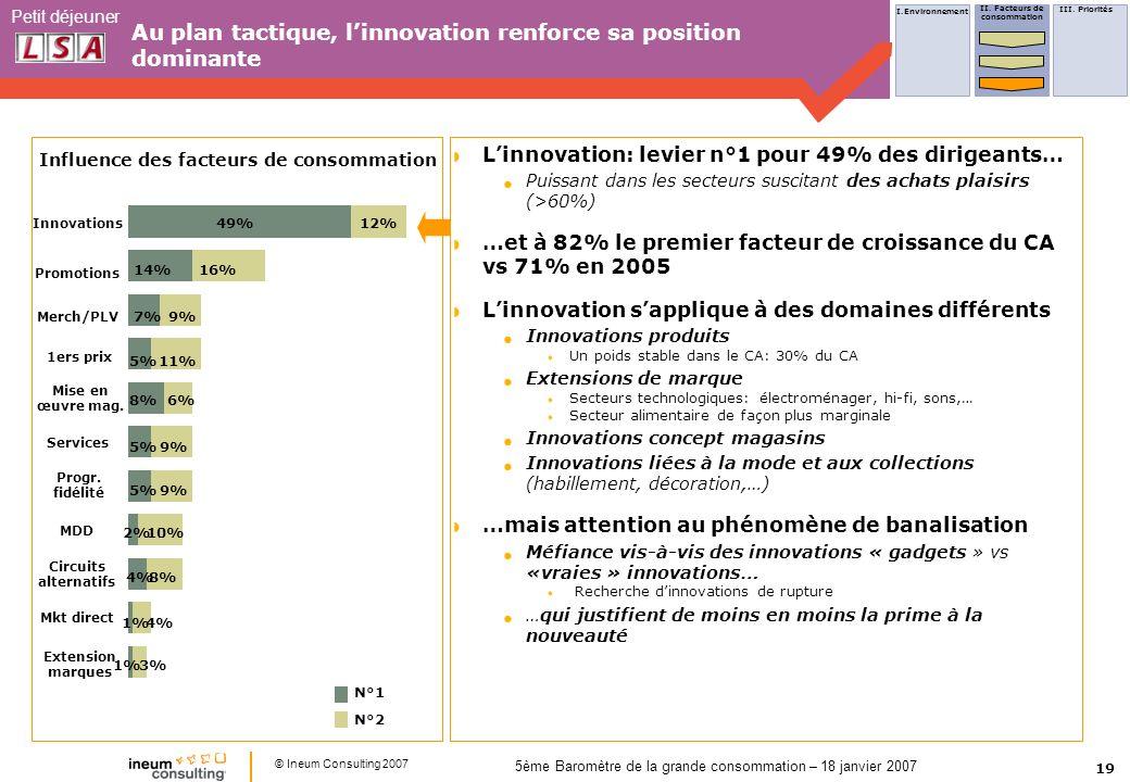 19 Petit déjeuner © Ineum Consulting 2007 5ème Baromètre de la grande consommation – 18 janvier 2007 49% 14% 7% 5% 8% 5% 2% 4% 1% 12% 16% 9% 11% 6% 9% 10% 8% 4% 3% Innovations Promotions Merch/PLV 1ers prix Mise en œuvre mag.