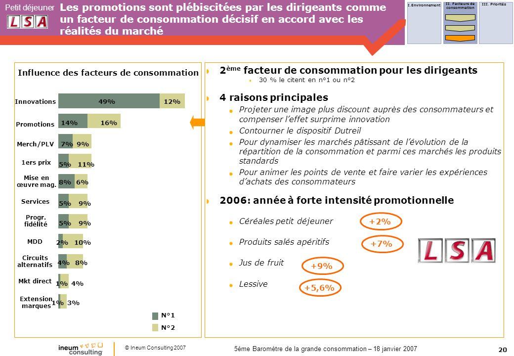 20 Petit déjeuner © Ineum Consulting 2007 5ème Baromètre de la grande consommation – 18 janvier 2007 Les promotions sont plébiscitées par les dirigean