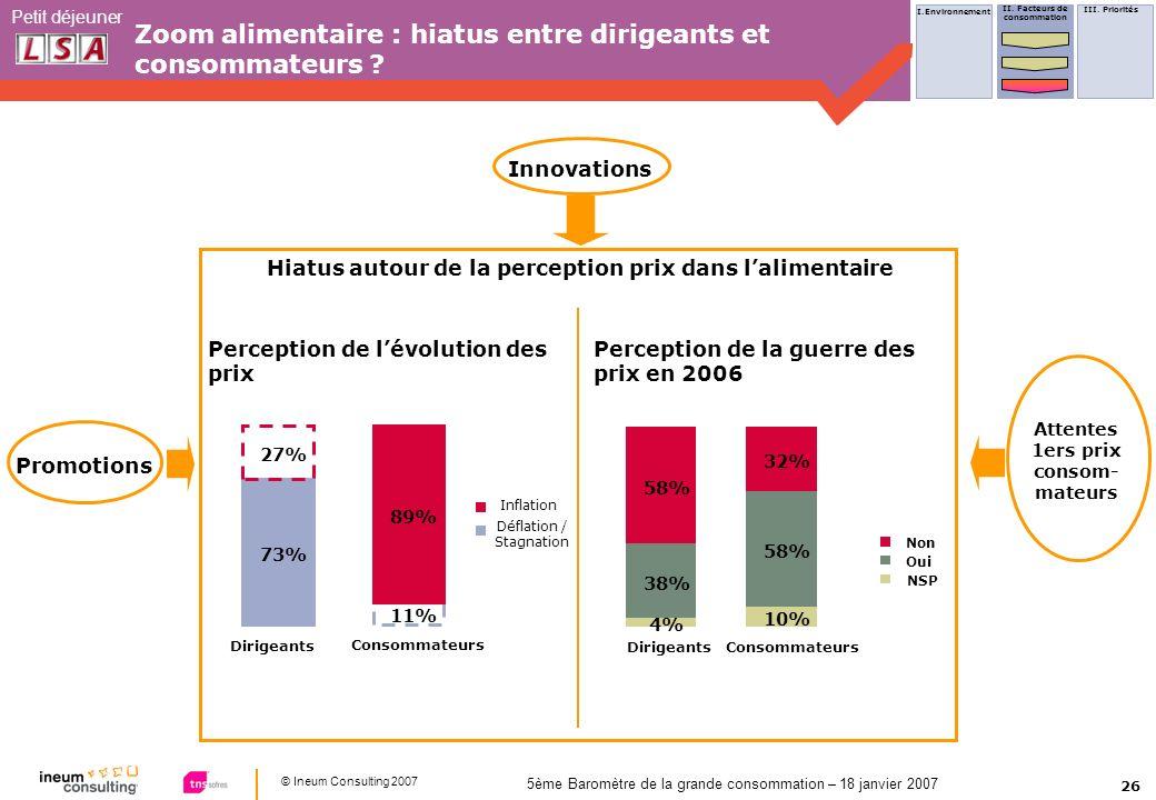 26 © Ineum Consulting 2007 Petit déjeuner 5ème Baromètre de la grande consommation – 18 janvier 2007 Zoom alimentaire : hiatus entre dirigeants et consommateurs .