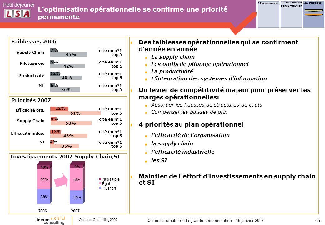31 Petit déjeuner © Ineum Consulting 2007 5ème Baromètre de la grande consommation – 18 janvier 2007 Loptimisation opérationnelle se confirme une prio