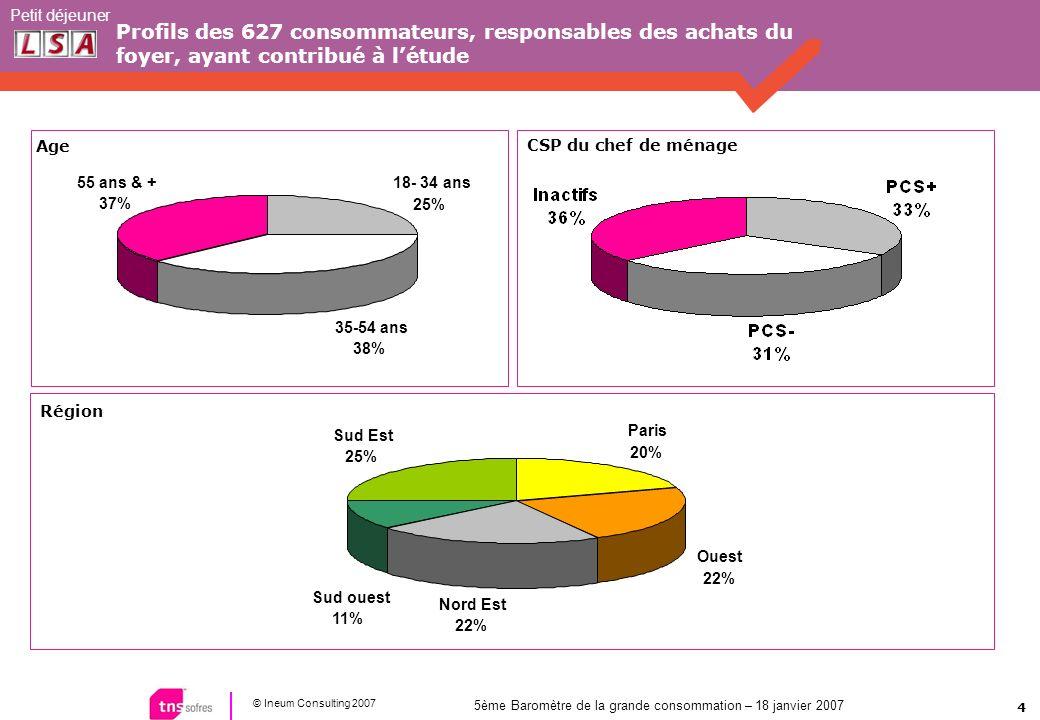 4 © Ineum Consulting 2007 Petit déjeuner 5ème Baromètre de la grande consommation – 18 janvier 2007 Profils des 627 consommateurs, responsables des ac