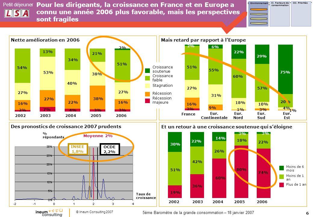 6 Petit déjeuner © Ineum Consulting 2007 5ème Baromètre de la grande consommation – 18 janvier 2007 Pour les dirigeants, la croissance en France et en Europe a connu une année 2006 plus favorable, mais les perspectives sont fragiles 2% France Eur.