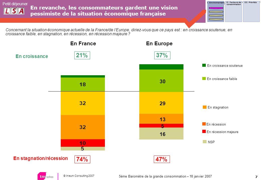 7 © Ineum Consulting 2007 Petit déjeuner 5ème Baromètre de la grande consommation – 18 janvier 2007 En revanche, les consommateurs gardent une vision