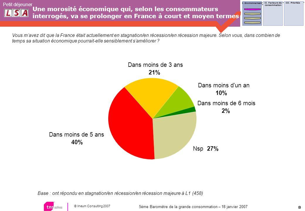 8 © Ineum Consulting 2007 Petit déjeuner 5ème Baromètre de la grande consommation – 18 janvier 2007 Une morosité économique qui, selon les consommateurs interrogés, va se prolonger en France à court et moyen termes Vous mavez dit que la France était actuellement en stagnation/en récession/en récession majeure.