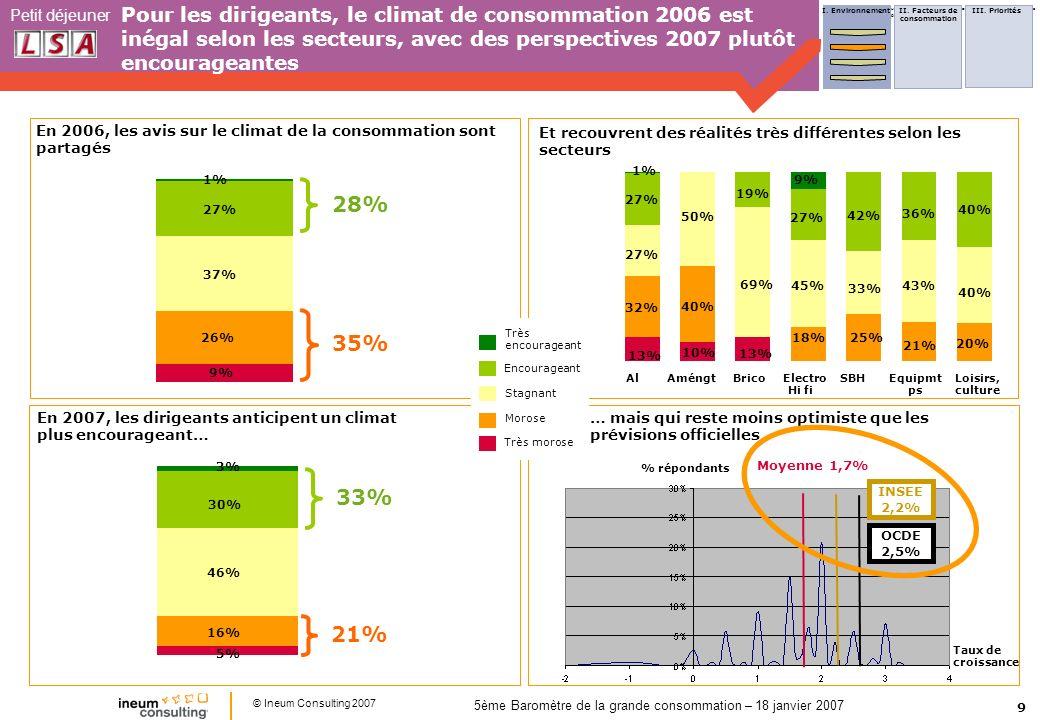 9 Petit déjeuner © Ineum Consulting 2007 5ème Baromètre de la grande consommation – 18 janvier 2007 Pour les dirigeants, le climat de consommation 2006 est inégal selon les secteurs, avec des perspectives 2007 plutôt encourageantes Al Améngt Brico Electro SBH Equipmt Loisirs, Hi fi ps culture 40% 20% 40% 36% 43% 21% 42% 33% 27% 45% 18% 13% 69% 19% 50% 40% 10% 1% 27% 32% 13% Et recouvrent des réalités très différentes selon les secteurs En 2006, les avis sur le climat de la consommation sont partagés … mais qui reste moins optimiste que les prévisions officielles 27% 37% 26% 9% 46% 16% 5% 30% 3% Très encourageant Encourageant Stagnant Morose Très morose % répondants Taux de croissance Moyenne 1,7% En 2007, les dirigeants anticipent un climat plus encourageant… I.