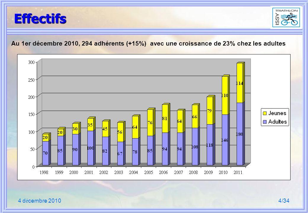 4 d é cembre 20104/34 Effectifs Au 1er décembre 2010, 294 adhérents (+15%) avec une croissance de 23% chez les adultes