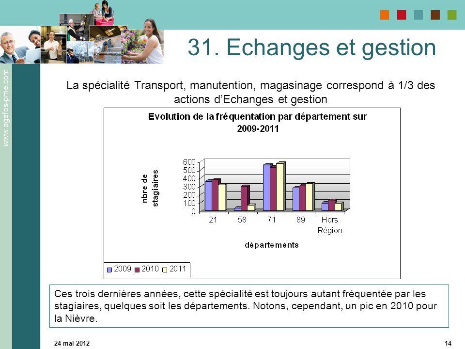 www.agefos-pme.com 24 mai 201214 Ces trois dernières années, cette spécialité est toujours autant fréquentée par les stagiaires, quelques soit les départements.