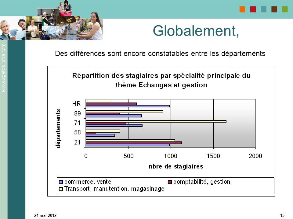 www.agefos-pme.com 24 mai 201215 Globalement, Des différences sont encore constatables entre les départements