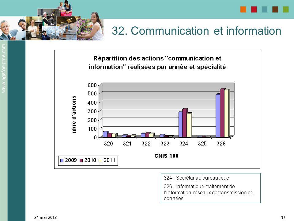 www.agefos-pme.com 24 mai 201217 32. Communication et information 324 : Secrétariat, bureautique 326 : Informatique, traitement de linformation, résea