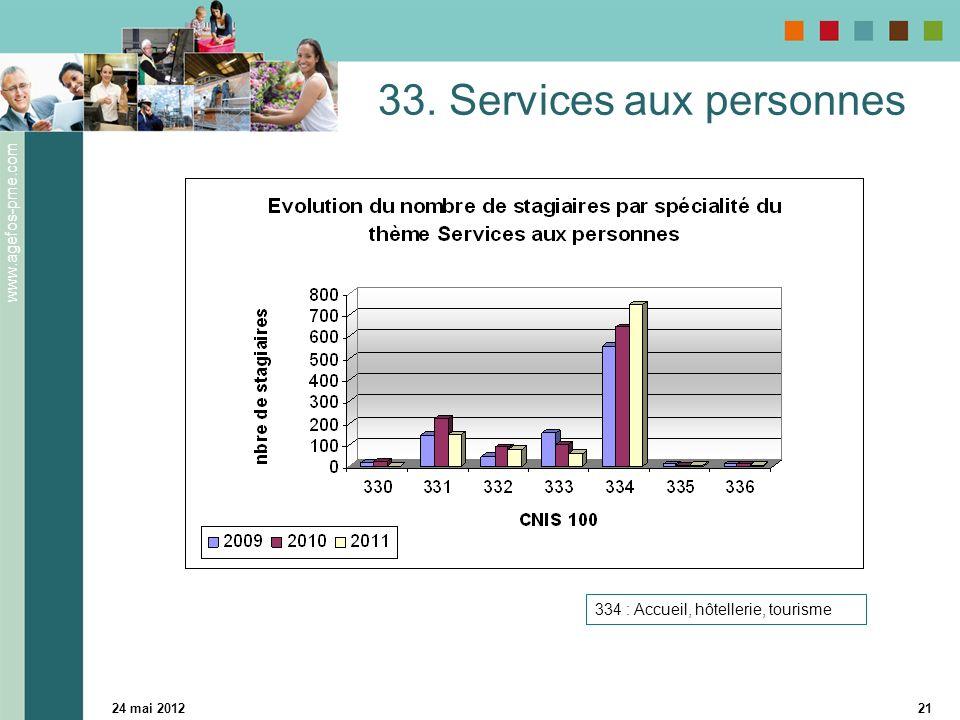 www.agefos-pme.com 24 mai 201221 33. Services aux personnes 334 : Accueil, hôtellerie, tourisme