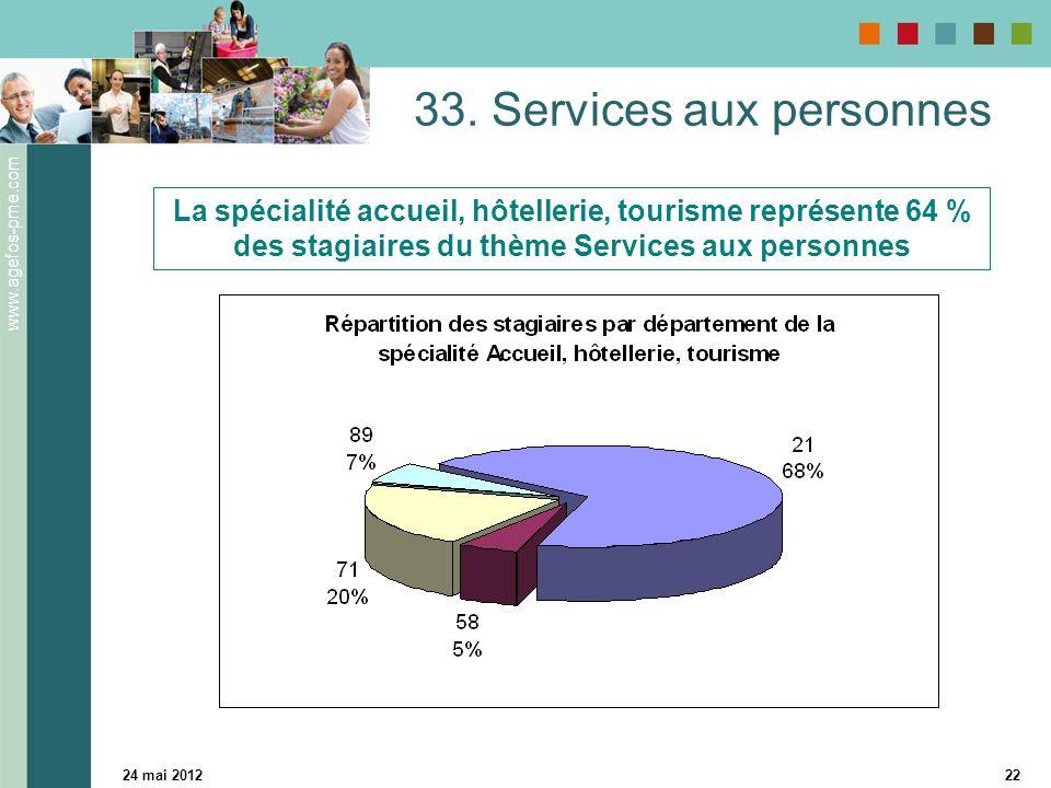 www.agefos-pme.com 24 mai 201222 33. Services aux personnes La spécialité accueil, hôtellerie, tourisme représente 64 % des stagiaires du thème Servic