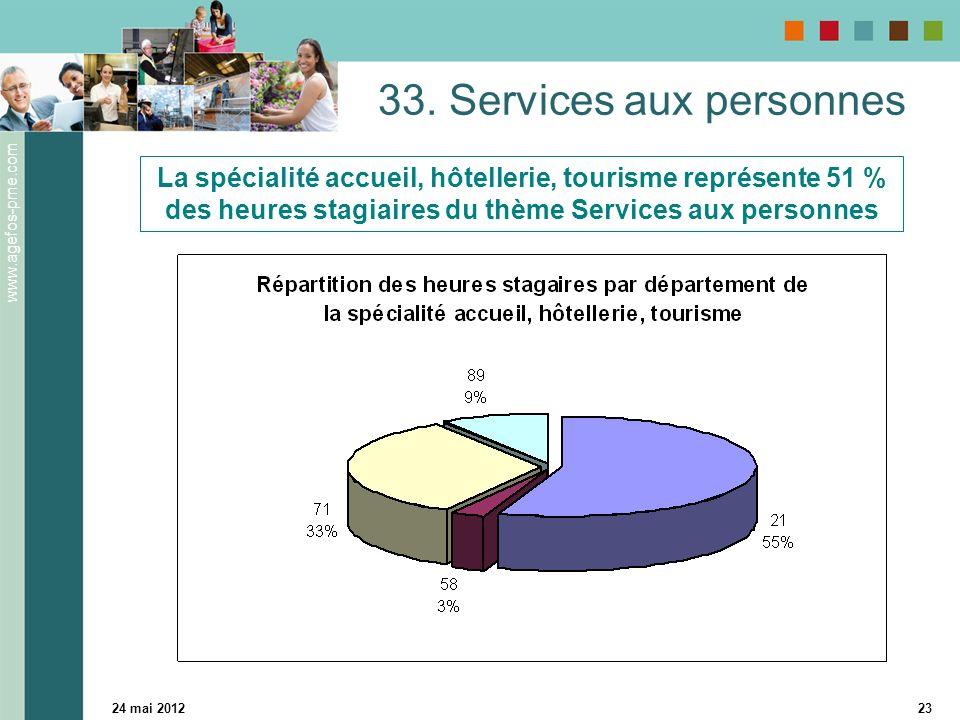 www.agefos-pme.com 24 mai 201223 33. Services aux personnes La spécialité accueil, hôtellerie, tourisme représente 51 % des heures stagiaires du thème