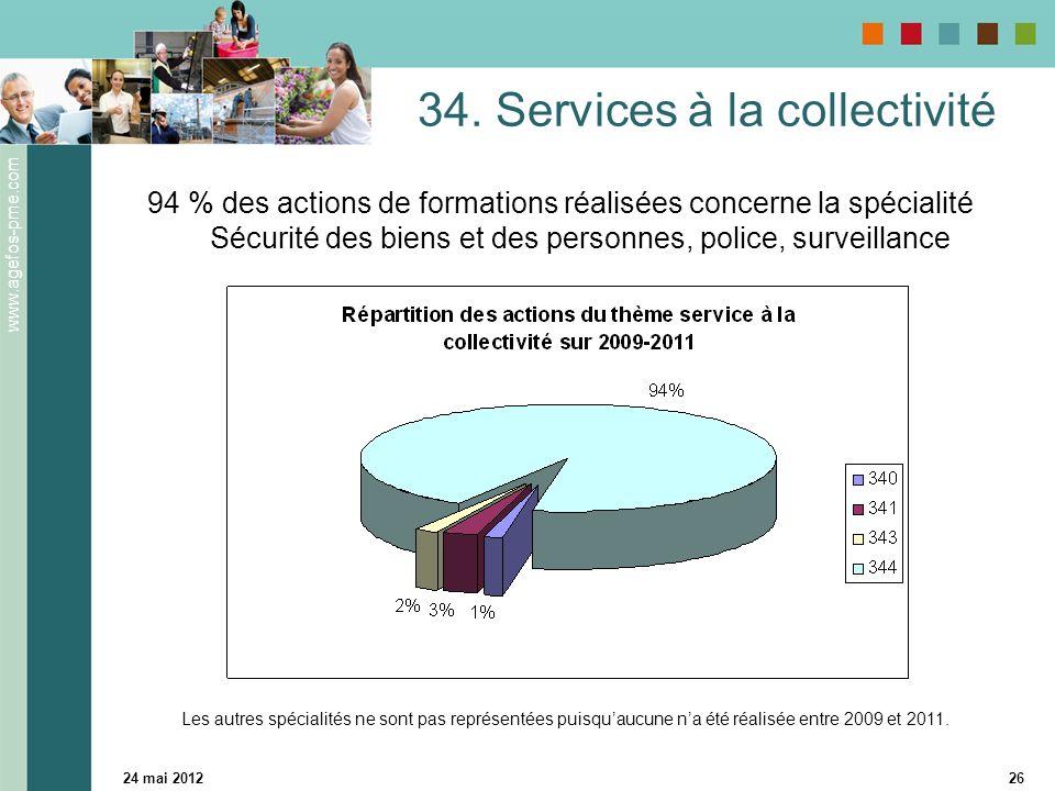 www.agefos-pme.com 24 mai 201226 34. Services à la collectivité 94 % des actions de formations réalisées concerne la spécialité Sécurité des biens et