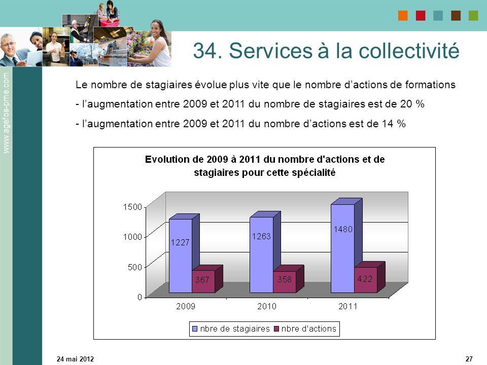 www.agefos-pme.com 24 mai 201227 34. Services à la collectivité Le nombre de stagiaires évolue plus vite que le nombre dactions de formations - laugme