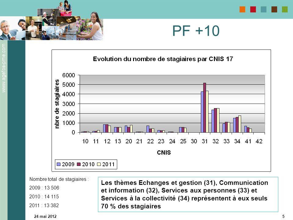 www.agefos-pme.com 24 mai 20125 PF +10 Les thèmes Echanges et gestion (31), Communication et information (32), Services aux personnes (33) et Services à la collectivité (34) représentent à eux seuls 70 % des stagiaires Nombre total de stagiaires : 2009 : 13 506 2010 : 14 115 2011 : 13 382