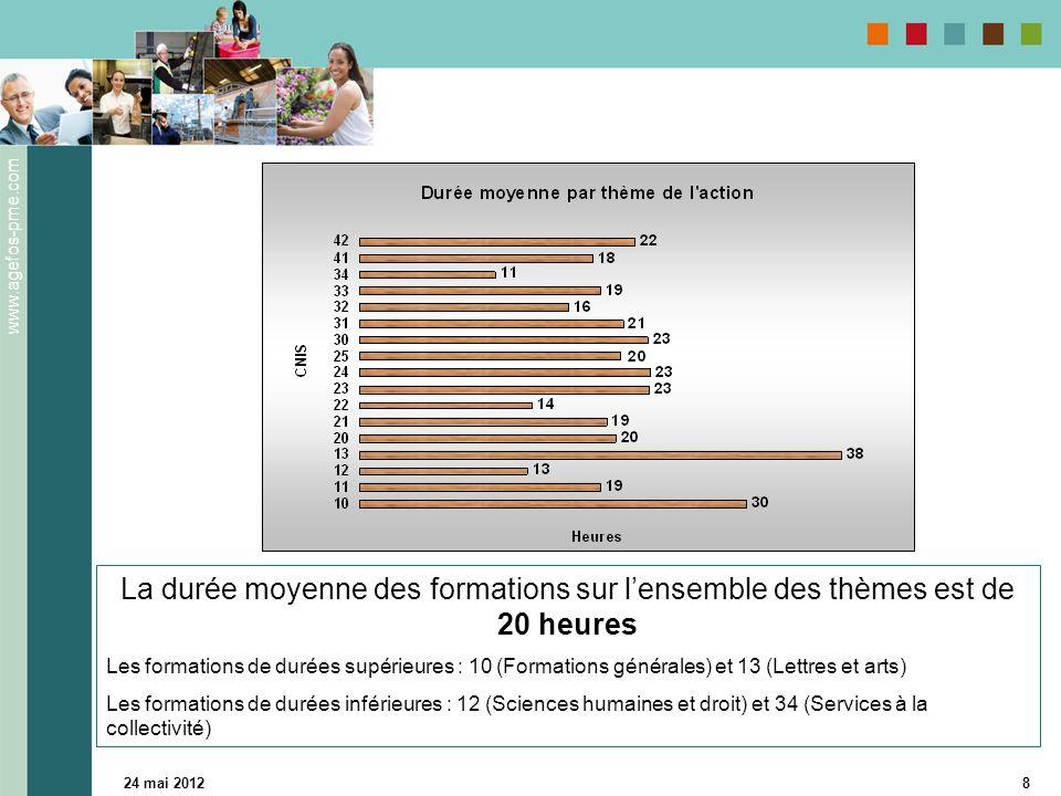 www.agefos-pme.com 24 mai 20128 La durée moyenne des formations sur lensemble des thèmes est de 20 heures Les formations de durées supérieures : 10 (Formations générales) et 13 (Lettres et arts) Les formations de durées inférieures : 12 (Sciences humaines et droit) et 34 (Services à la collectivité)