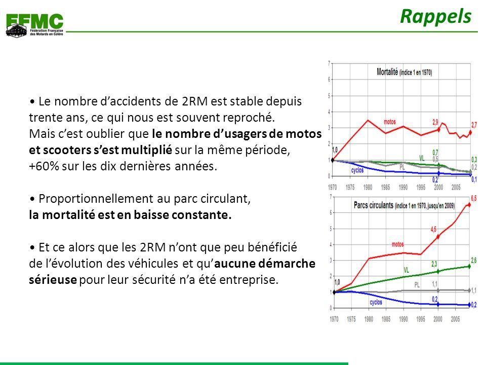 Le nombre daccidents de 2RM est stable depuis trente ans, ce qui nous est souvent reproché. Mais cest oublier que le nombre dusagers de motos et scoot