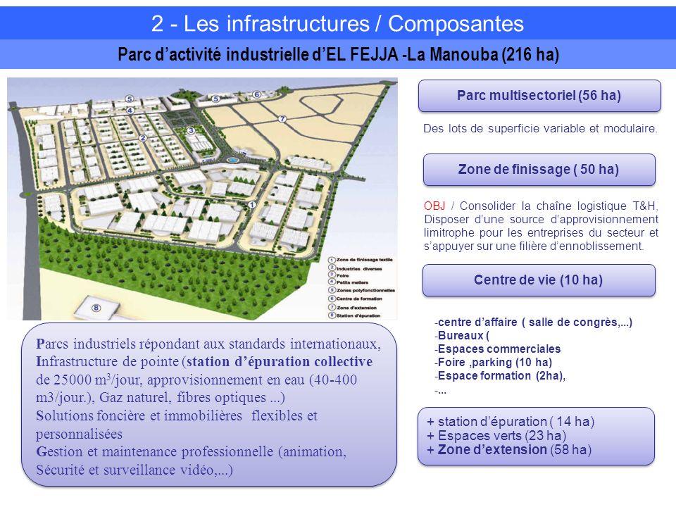 Parc dactivité industrielle dEL FEJJA -La Manouba (216 ha) OBJ / Consolider la chaîne logistique T&H, Disposer dune source dapprovisionnement limitrophe pour les entreprises du secteur et sappuyer sur une filière dennoblissement.