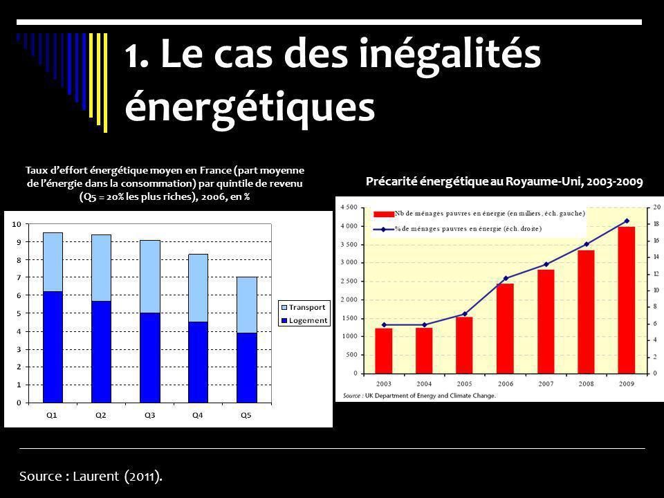 1. Le cas des inégalités énergétiques Source : Laurent (2011). Taux deffort énergétique moyen en France (part moyenne de lénergie dans la consommation