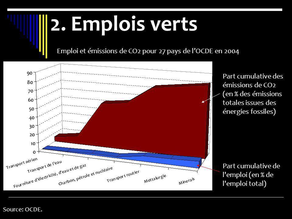 2. Emplois verts Source: OCDE. Part cumulative de l'emploi (en % de l'emploi total) Emploi et émissions de CO2 pour 27 pays de lOCDE en 2004 Part cumu