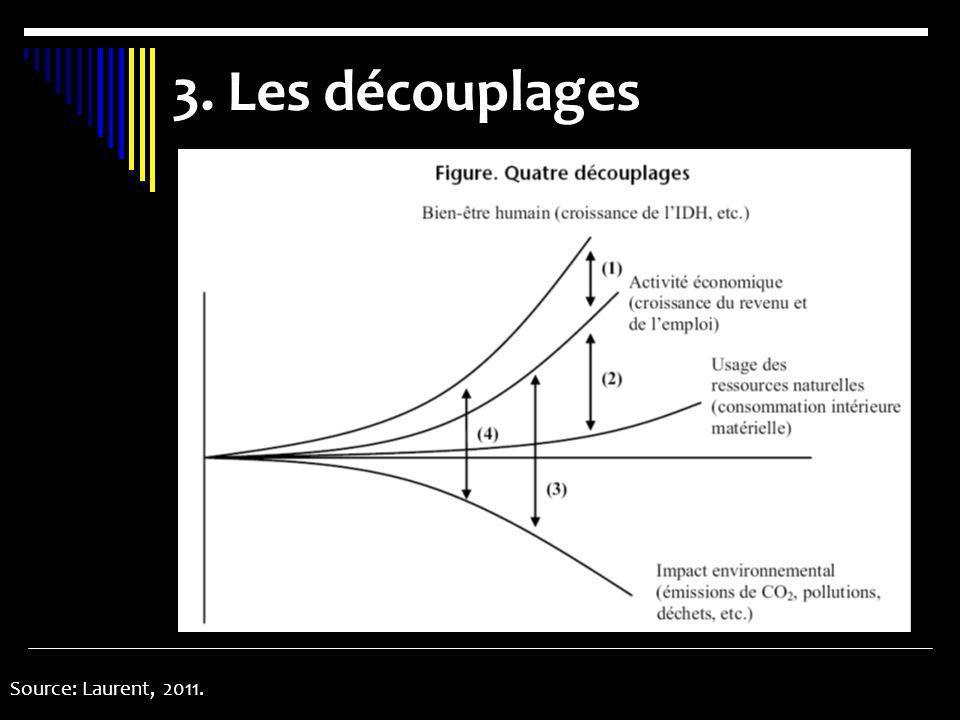 Source: Laurent, 2011. 3. Les découplages