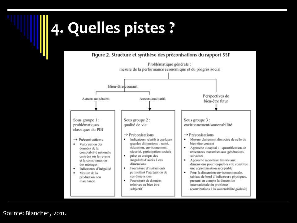 4. Quelles pistes ? Source: Blanchet, 2011.
