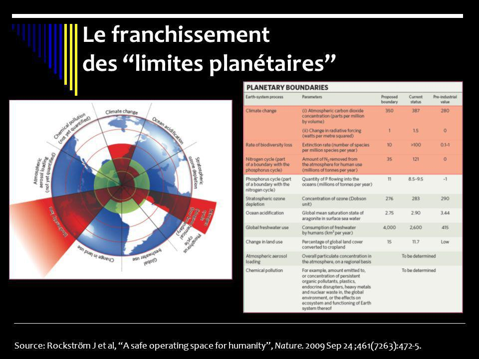 Le franchissement des limites planétaires Source: Rockström J et al, A safe operating space for humanity, Nature. 2009 Sep 24 ;461(7263):472-5.