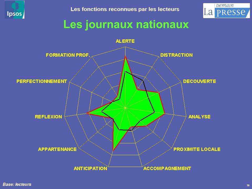 10 Les fonctions reconnues par les lecteurs Les journaux nationaux Base: lecteurs