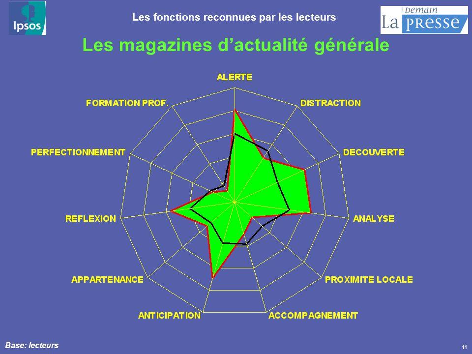 11 Les magazines dactualité générale Les fonctions reconnues par les lecteurs Base: lecteurs