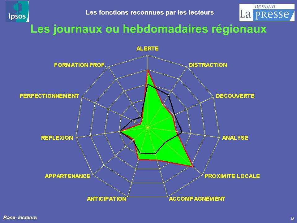 12 Les journaux ou hebdomadaires régionaux Les fonctions reconnues par les lecteurs Base: lecteurs