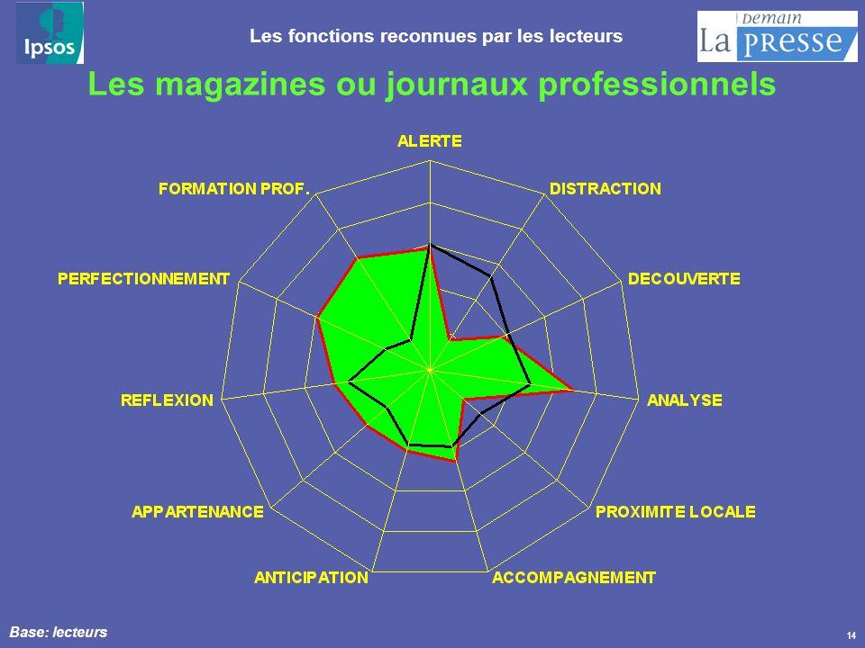 14 Les magazines ou journaux professionnels Base: lecteurs Les fonctions reconnues par les lecteurs