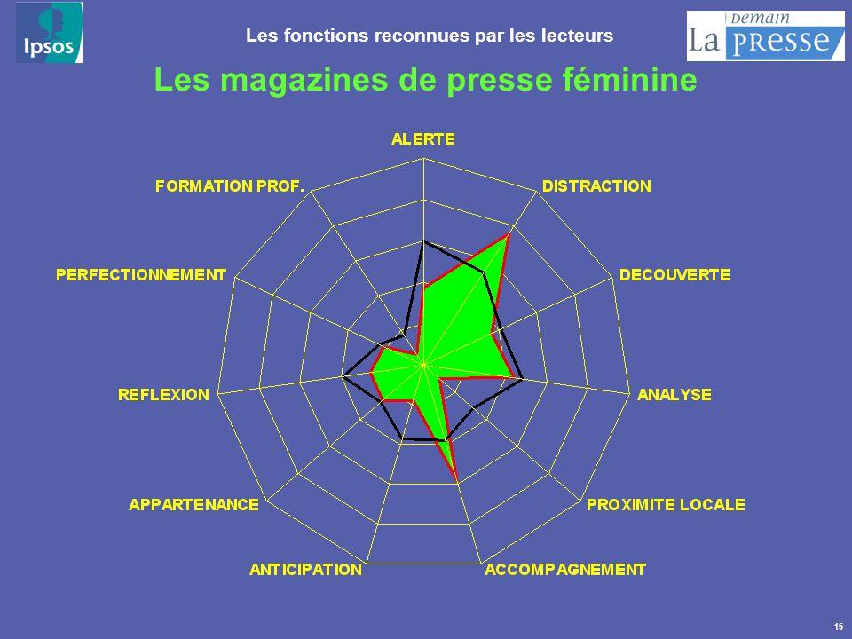 15 Les magazines de presse féminine Les fonctions reconnues par les lecteurs