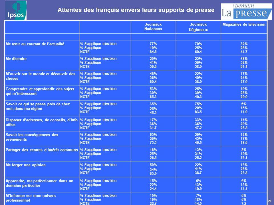 20 Attentes des français envers leurs supports de presse Journaux Nationaux Journaux Régionaux Magazines de télévision Me tenir au courant de lactuali
