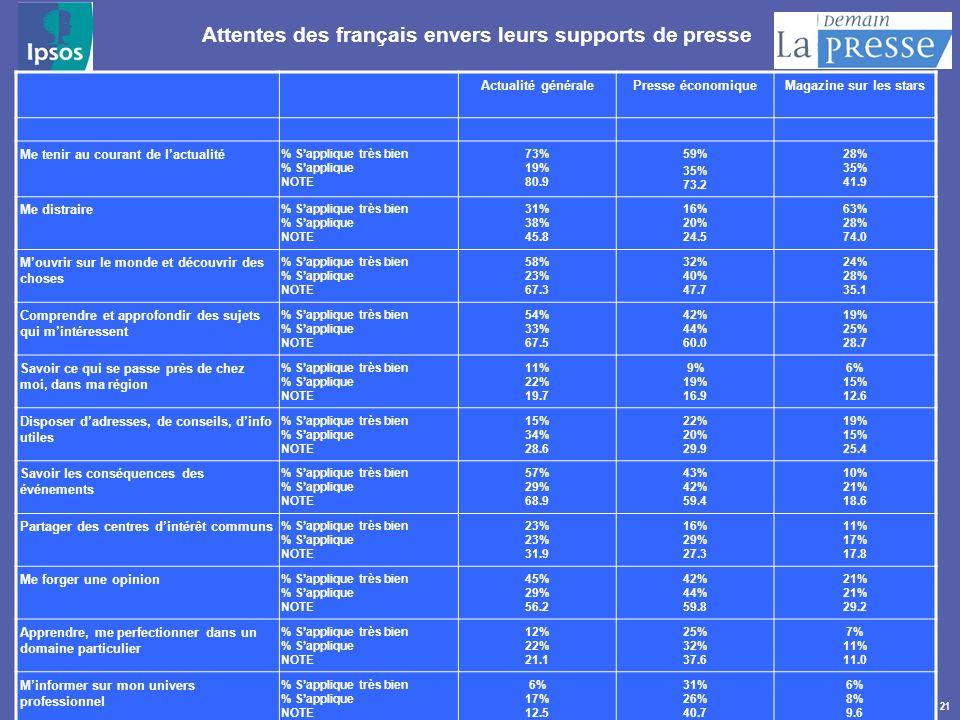 21 Attentes des français envers leurs supports de presse Actualité généralePresse économiqueMagazine sur les stars Me tenir au courant de lactualité %