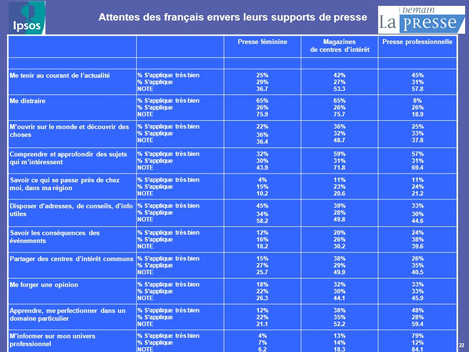 22 Attentes des français envers leurs supports de presse Presse féminineMagazines de centres dintérêt Presse professionnelle Me tenir au courant de la