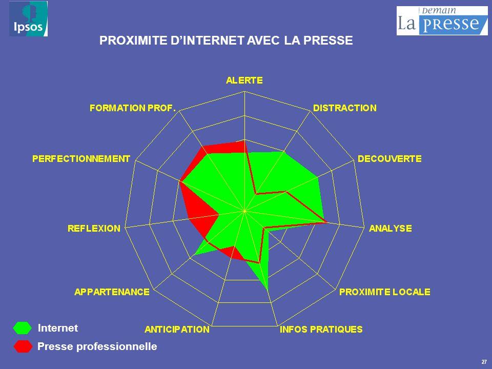 27 Internet Presse professionnelle PROXIMITE DINTERNET AVEC LA PRESSE