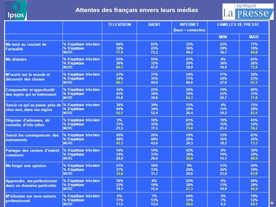 30 Attentes des français envers leurs médias TELEVISIONRADIOINTERNET ( base = connectés) FAMILLES DE PRESSE MINIMAXI Me tenir au courant de lactualité