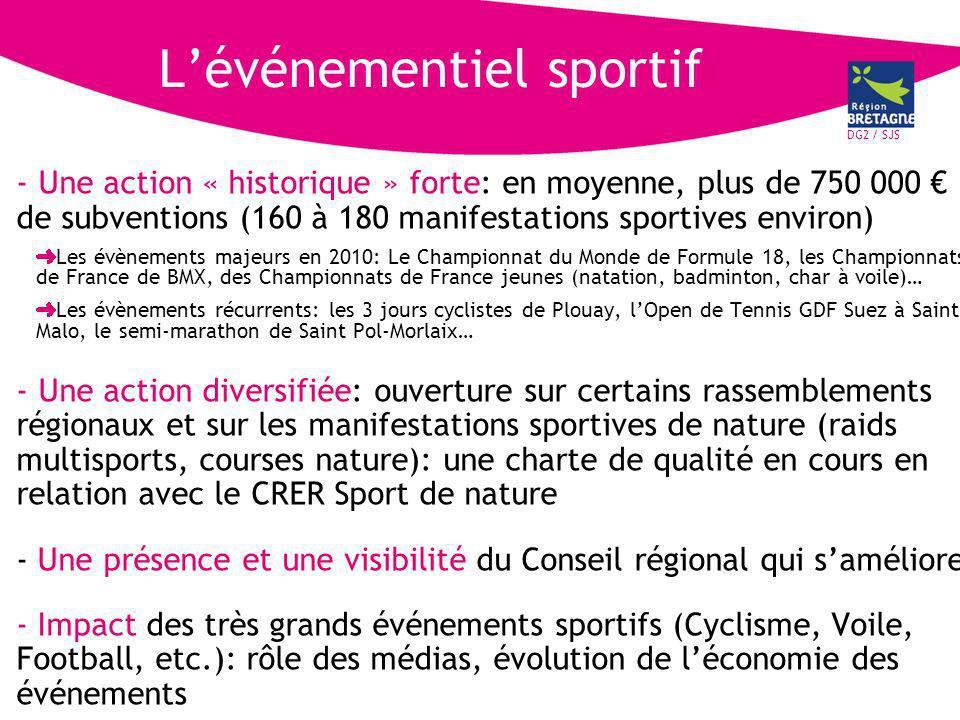 DG2 / SJS Lévénementiel sportif - Une action « historique » forte: en moyenne, plus de 750 000 de subventions (160 à 180 manifestations sportives environ) Les évènements majeurs en 2010: Le Championnat du Monde de Formule 18, les Championnats de France de BMX, des Championnats de France jeunes (natation, badminton, char à voile)… Les évènements récurrents: les 3 jours cyclistes de Plouay, lOpen de Tennis GDF Suez à Saint Malo, le semi-marathon de Saint Pol-Morlaix… - Une action diversifiée: ouverture sur certains rassemblements régionaux et sur les manifestations sportives de nature (raids multisports, courses nature): une charte de qualité en cours en relation avec le CRER Sport de nature - Une présence et une visibilité du Conseil régional qui saméliore - Impact des très grands événements sportifs (Cyclisme, Voile, Football, etc.): rôle des médias, évolution de léconomie des événements