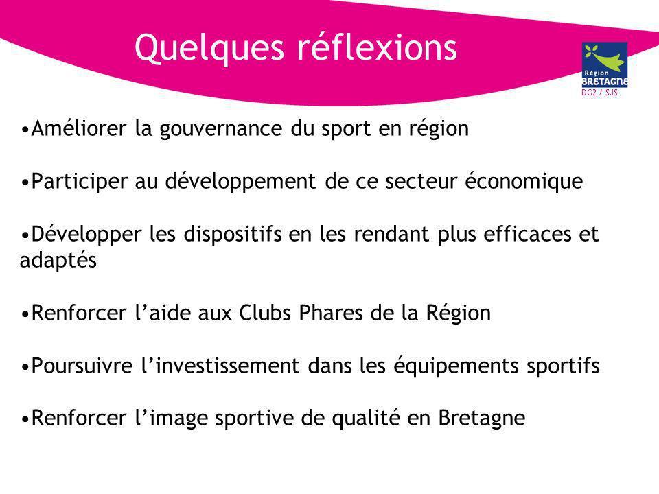 DG2 / SJS Quelques réflexions Améliorer la gouvernance du sport en région Participer au développement de ce secteur économique Développer les dispositifs en les rendant plus efficaces et adaptés Renforcer laide aux Clubs Phares de la Région Poursuivre linvestissement dans les équipements sportifs Renforcer limage sportive de qualité en Bretagne