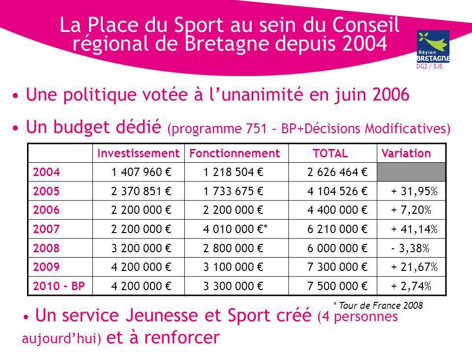 DG2 / SJS La Place du Sport au sein du Conseil régional de Bretagne depuis 2004 Une politique votée à lunanimité en juin 2006 Un budget dédié (programme 751 – BP+Décisions Modificatives) InvestissementFonctionnementTOTALVariation 20041 407 960 1 218 504 2 626 464 20052 370 851 1 733 675 4 104 526 + 31,95% 20062 200 000 4 400 000 + 7,20% 20072 200 000 4 010 000 *6 210 000 + 41,14% 20083 200 000 2 800 000 6 000 000 - 3,38% 20094 200 000 3 100 000 7 300 000 + 21,67% 2010 - BP4 200 000 3 300 000 7 500 000 + 2,74% * Tour de France 2008 Un service Jeunesse et Sport créé (4 personnes aujourdhui) et à renforcer