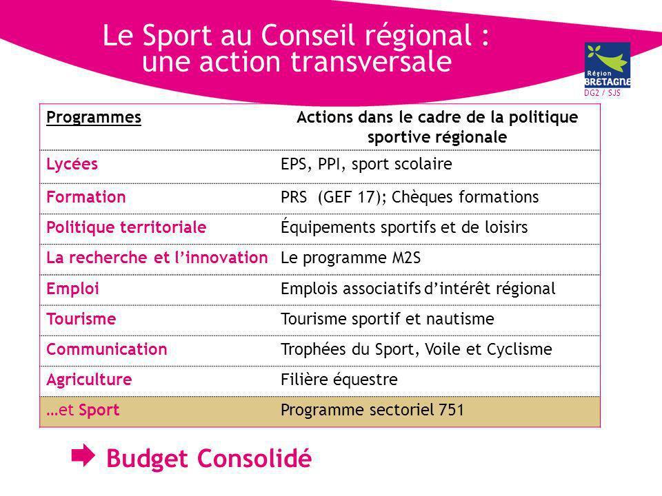 DG2 / SJS Budget Consolidé 2005/2009 20052006200720082009 TOTAL Budget consolidé 19 030 160 15 427 587 19 100 592 18 316 979 30 419 846 102 M Zoom sur 2009